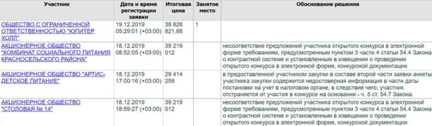 «Аркада» может лишиться школьных контрактов на 720 млн рублей в Красносельском районе